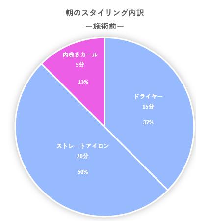 施術前の朝のスタイリング時間円グラフ